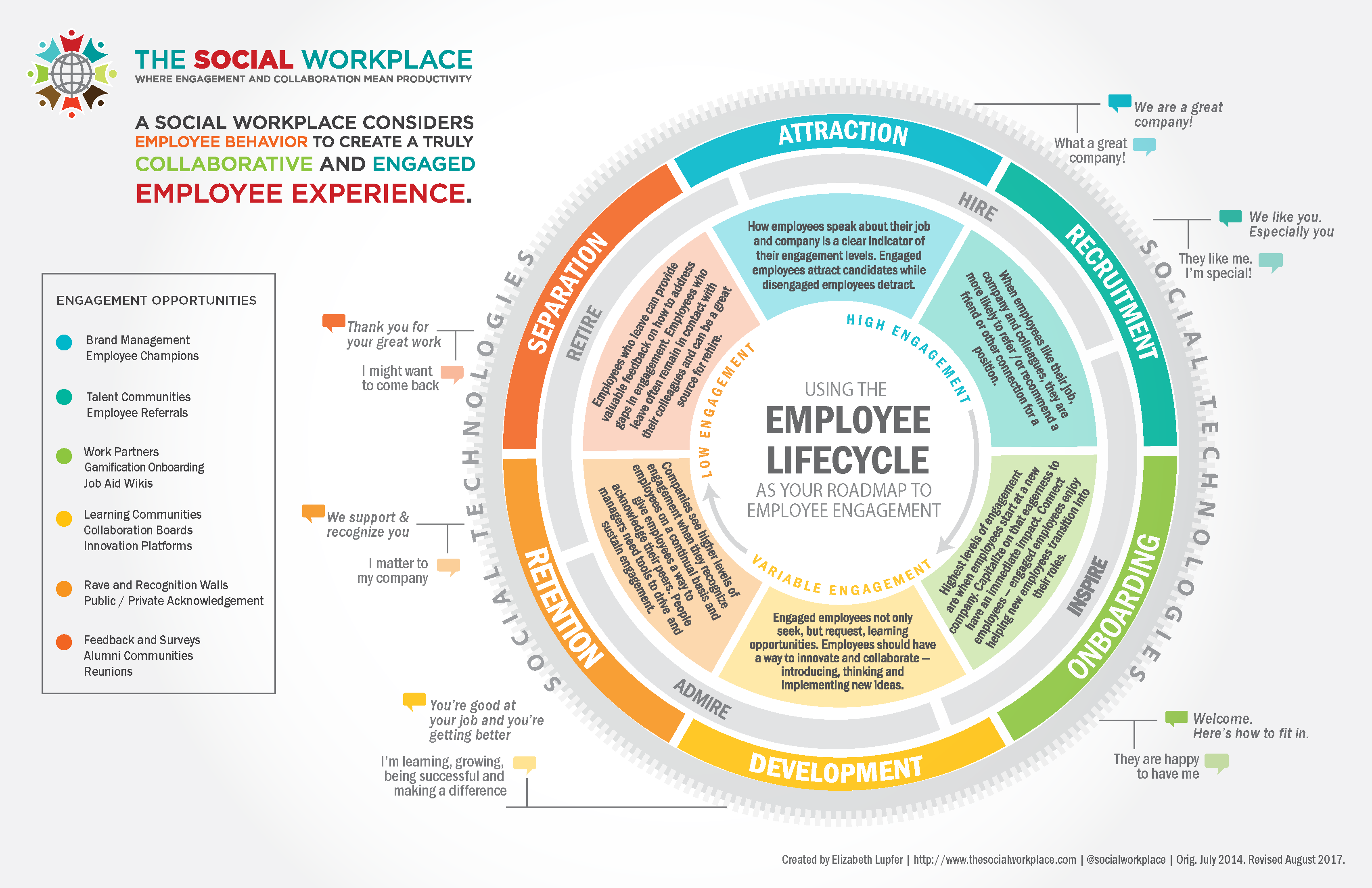 Where Engagement is Most Important in the Employee Lifecycle